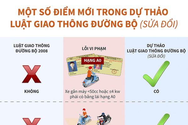 du-thao-luat-giao-thong-duong-bo-sua-doi